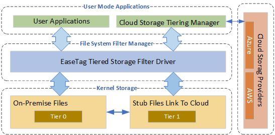 EaseTag Cloud Storage Tiering SDK full screenshot