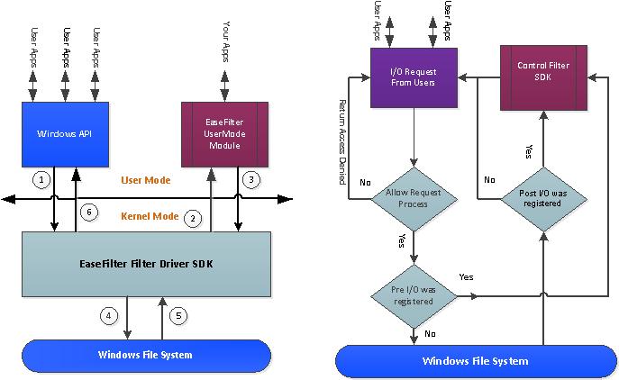 EaseFilter File System Filter Driver SDK