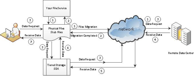 CloudTier Storage Tiering SDK full screenshot