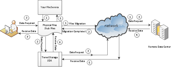 EaseTag cloud storeage