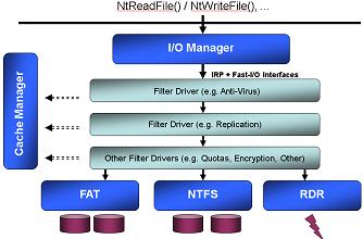Filter Driver
