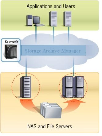 File System Tiered Storage Filter Driver SDK, is a data storage technique which automatically moves data between high-cost and low-cost storage media.