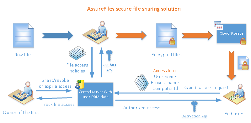 EaseFilter Secure File Sharing Library full screenshot